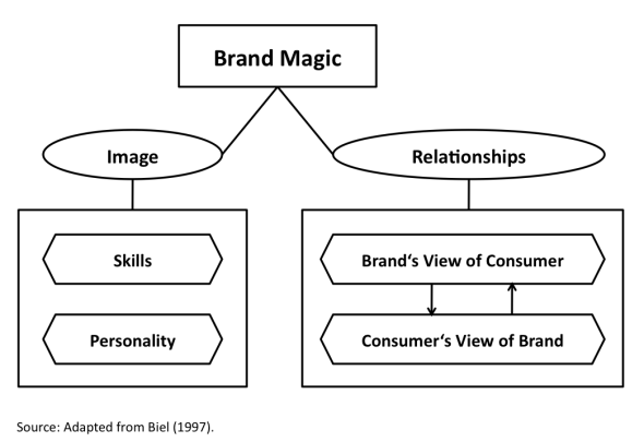 Biel (1997) - Discovering Brand Magic